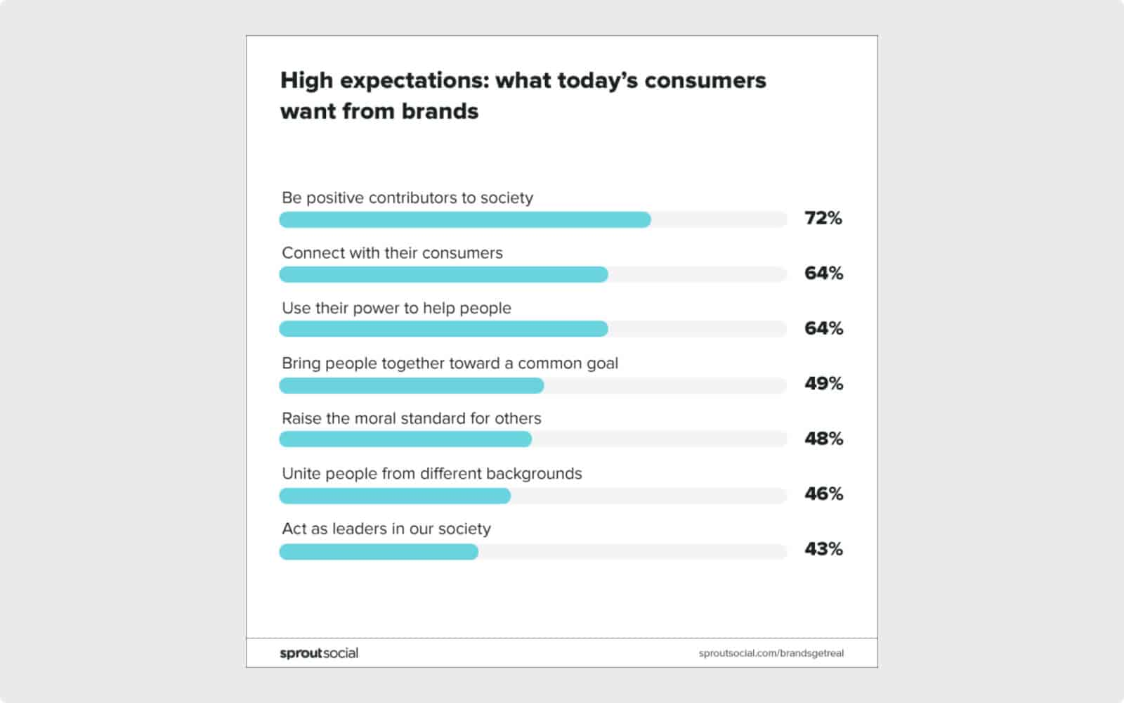 Consumers expect brands to be positive contributors to society. Image Source.