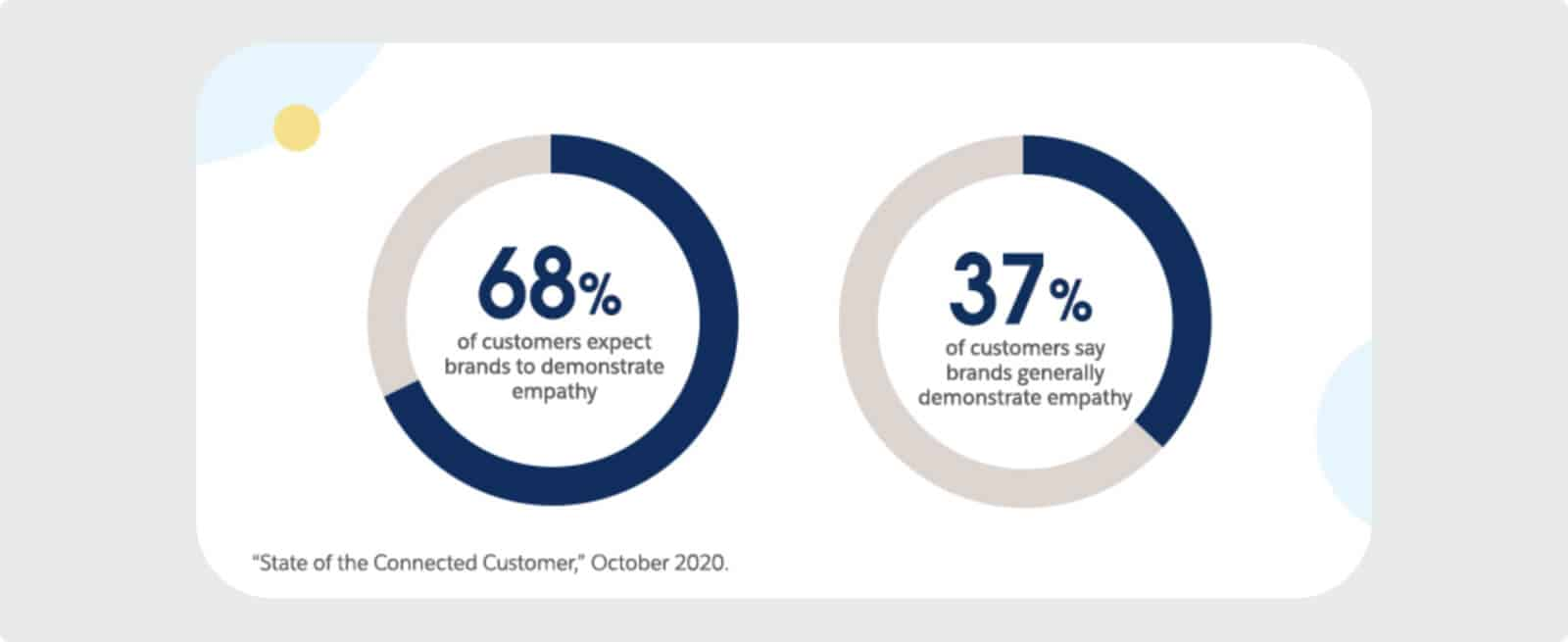 Consumers expect brands to demonstrate empathy.