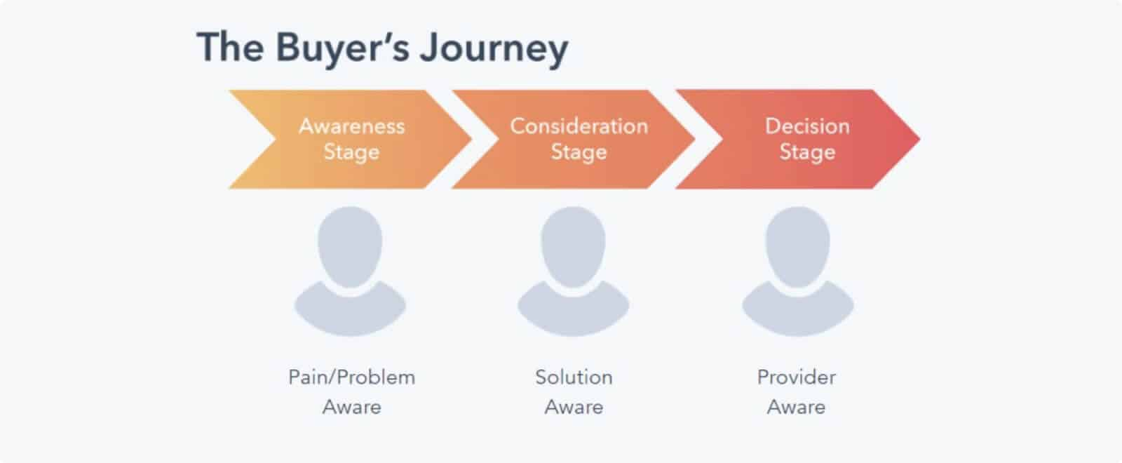 It's important to understand the buyer's journey.