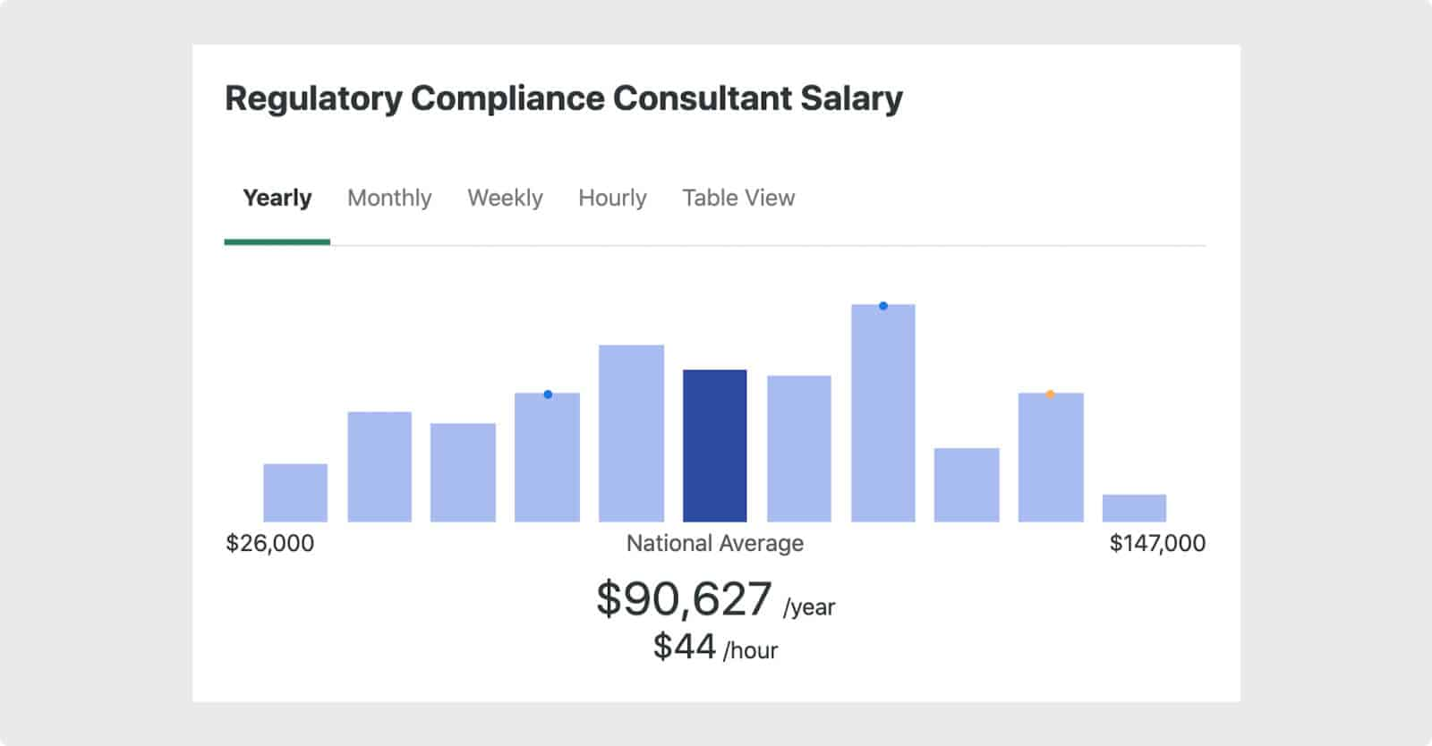 Regulatory compliance consultants earn over $90K per year. However, independent consultants often bill higher than $44/hour.