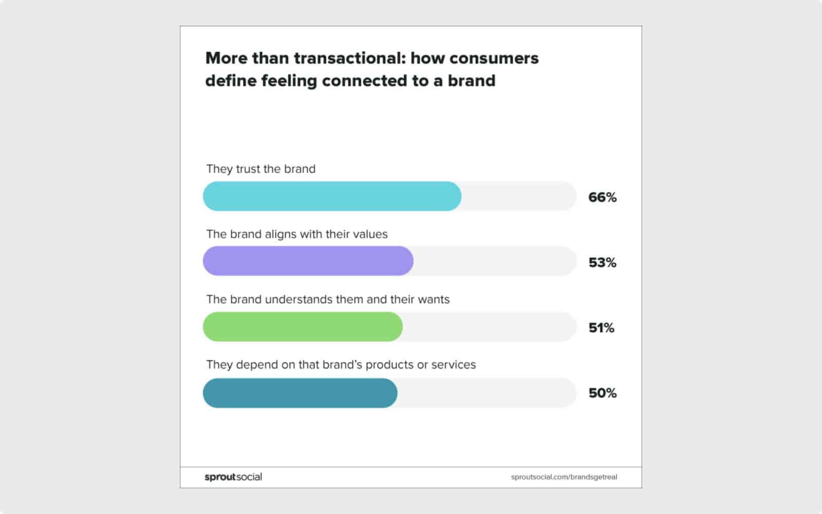 Consumers relationships with brands are more than transactional.