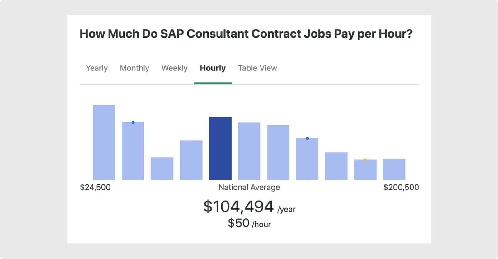Average compensation for SAP consultants in the US.