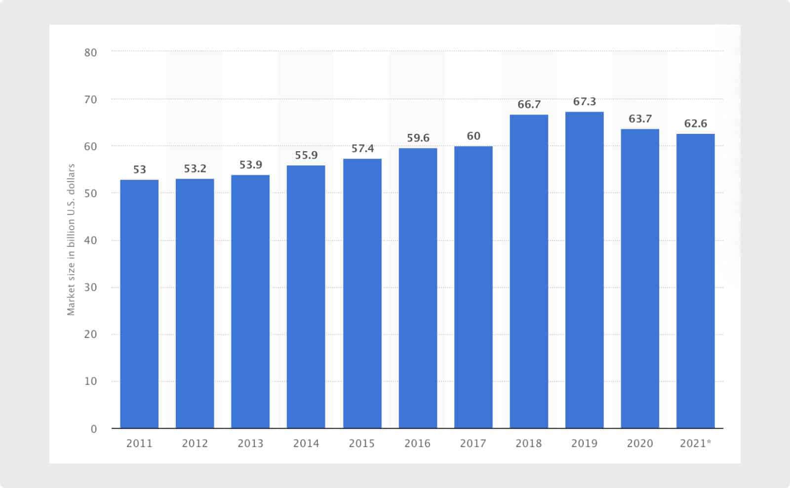 The market size of janitorial services in the United States from 2011 to 2021