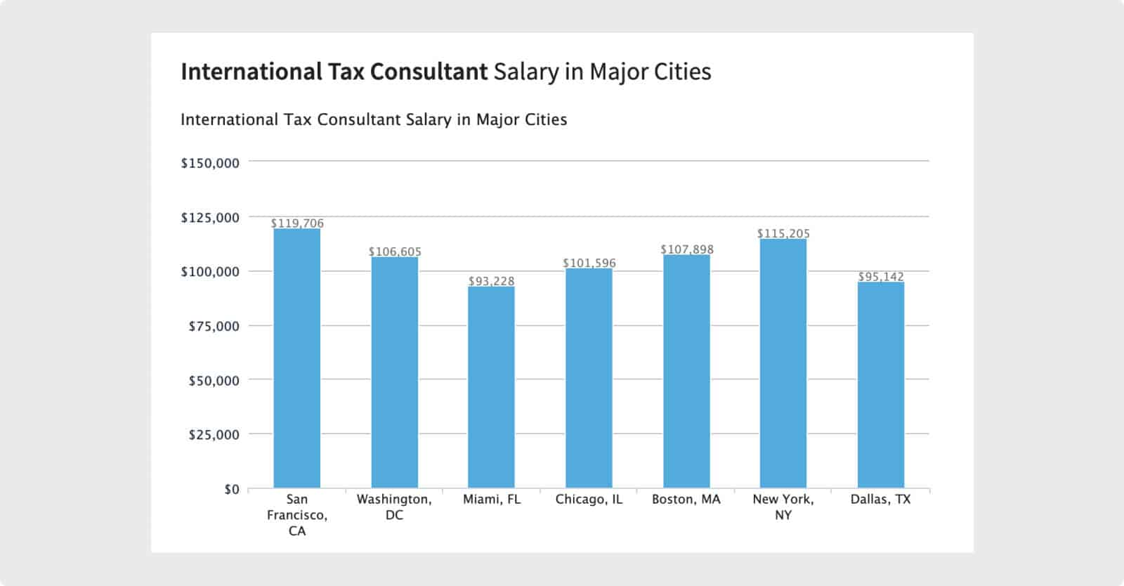 International tax consultants earn over six figures annually.