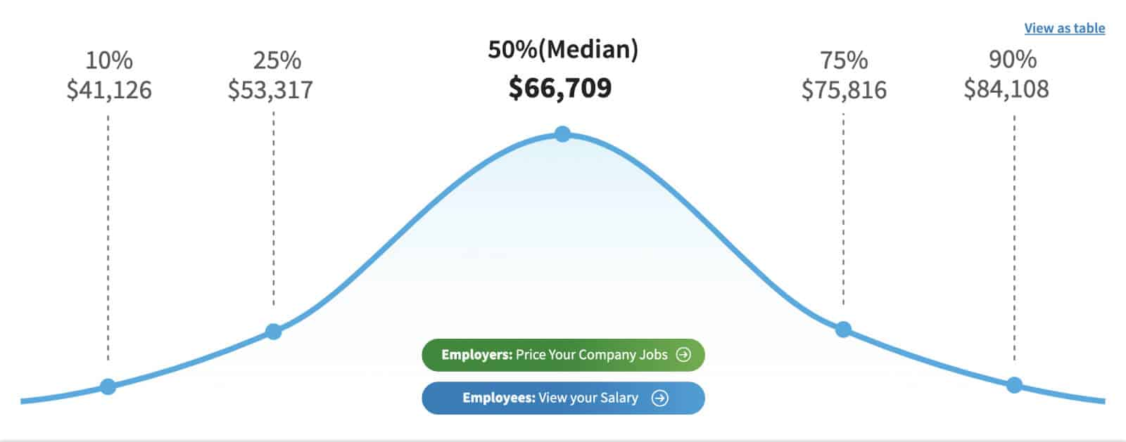 The median photographer salary in the United States