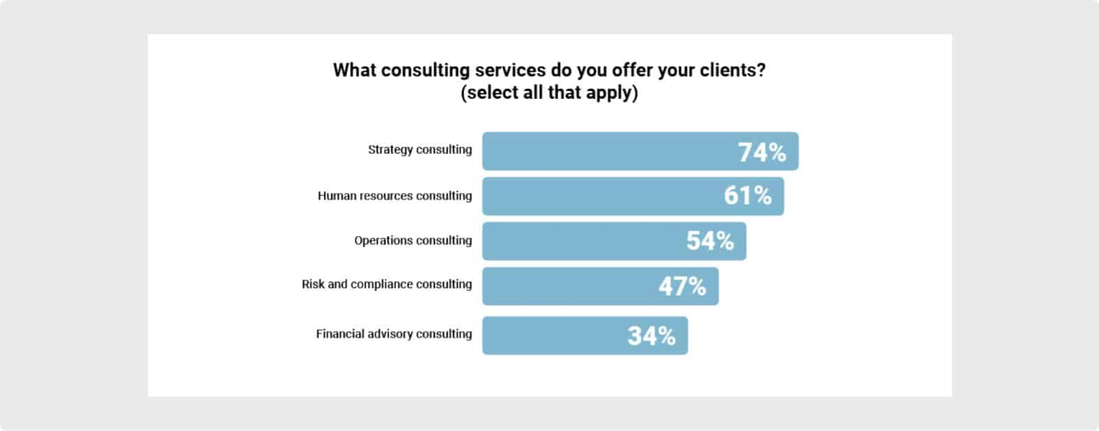 The most common types of consulting services according to an Annual Consultant Report by Predictive index.