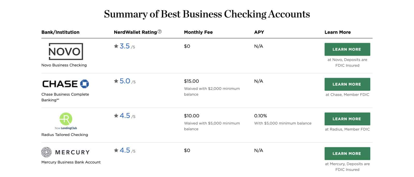NerdWallet compares the costs and fees among popular business checking accounts.