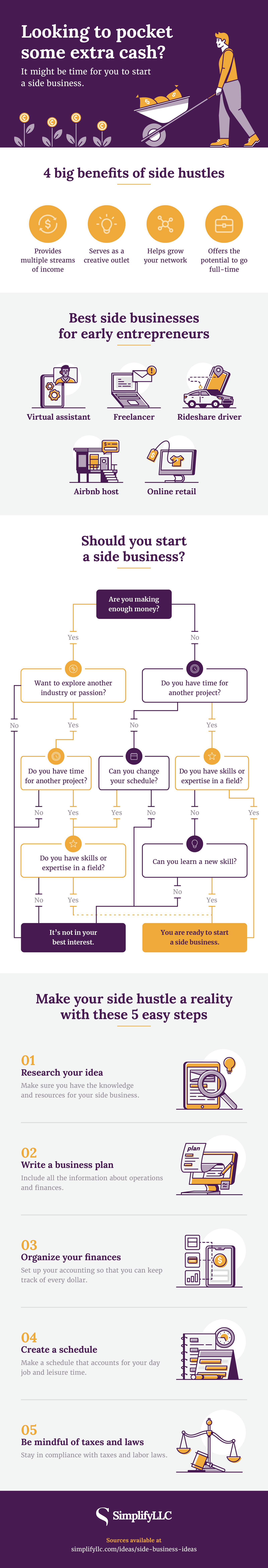 Infographic on side business ideas
