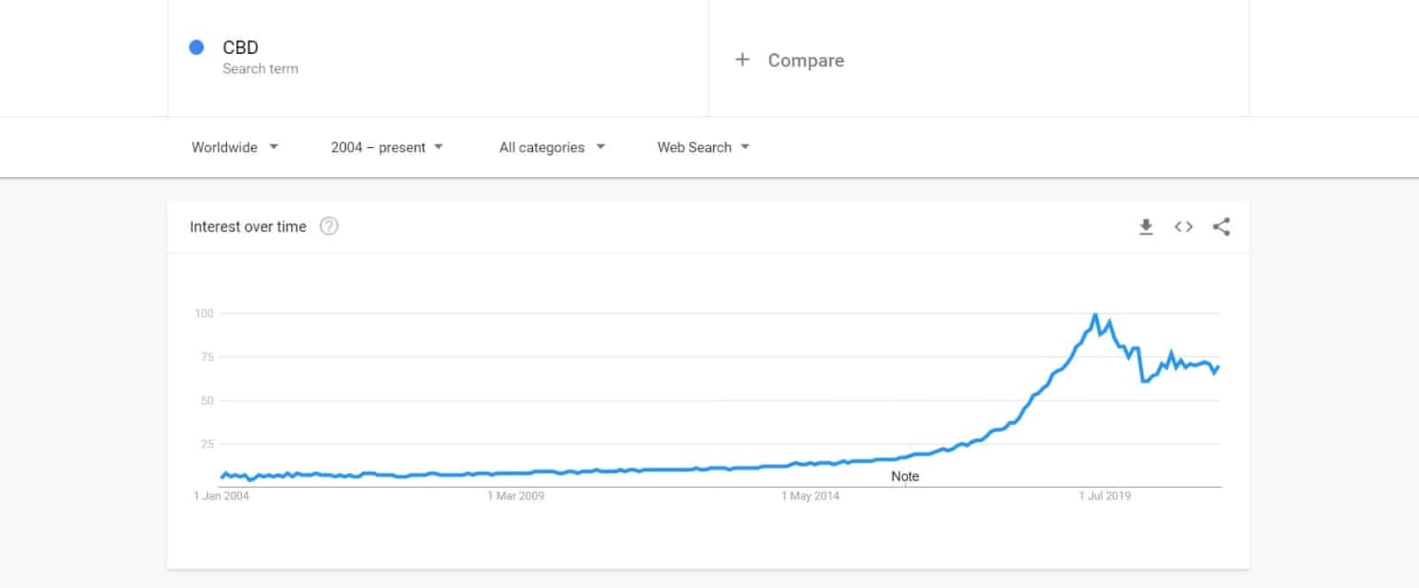 """Interest in the keyword """"CBD"""" peaked in 2019, then declined and stabilized."""