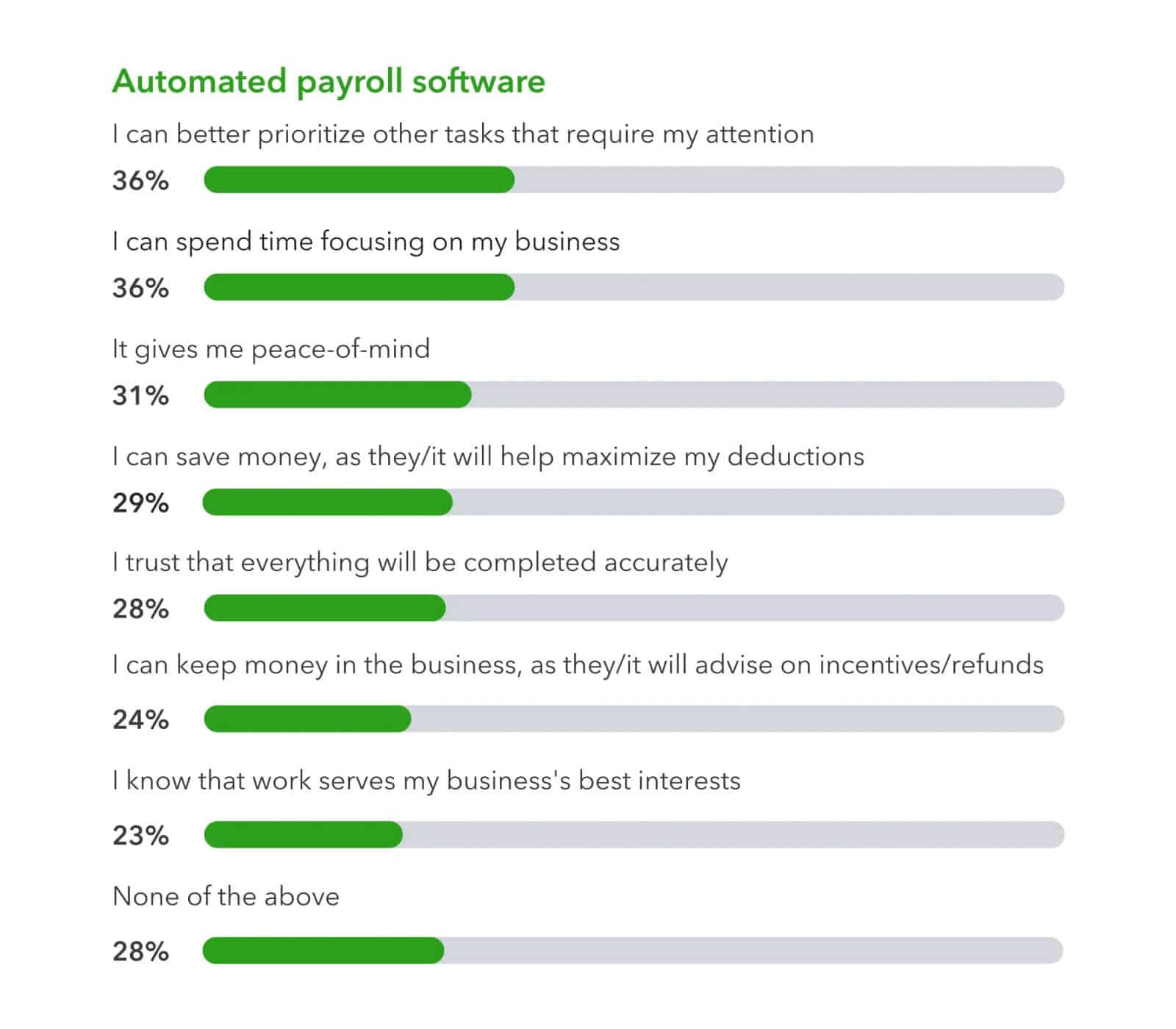 Small business owners say that using automated payroll software helps them save time, money and have more peace of mind