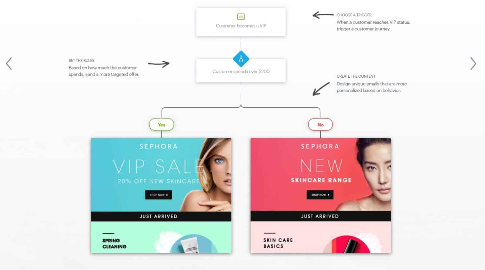 Use behavioral triggers to personalize your emails