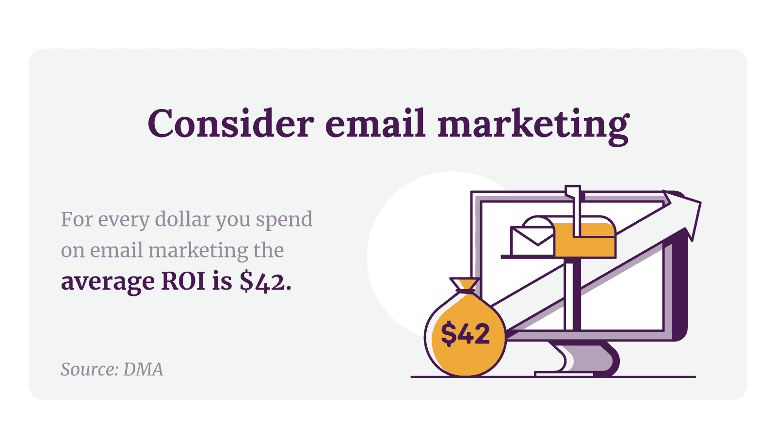 Consider email marketing. For every dollar you spend on email marketing, the average ROI is $42.