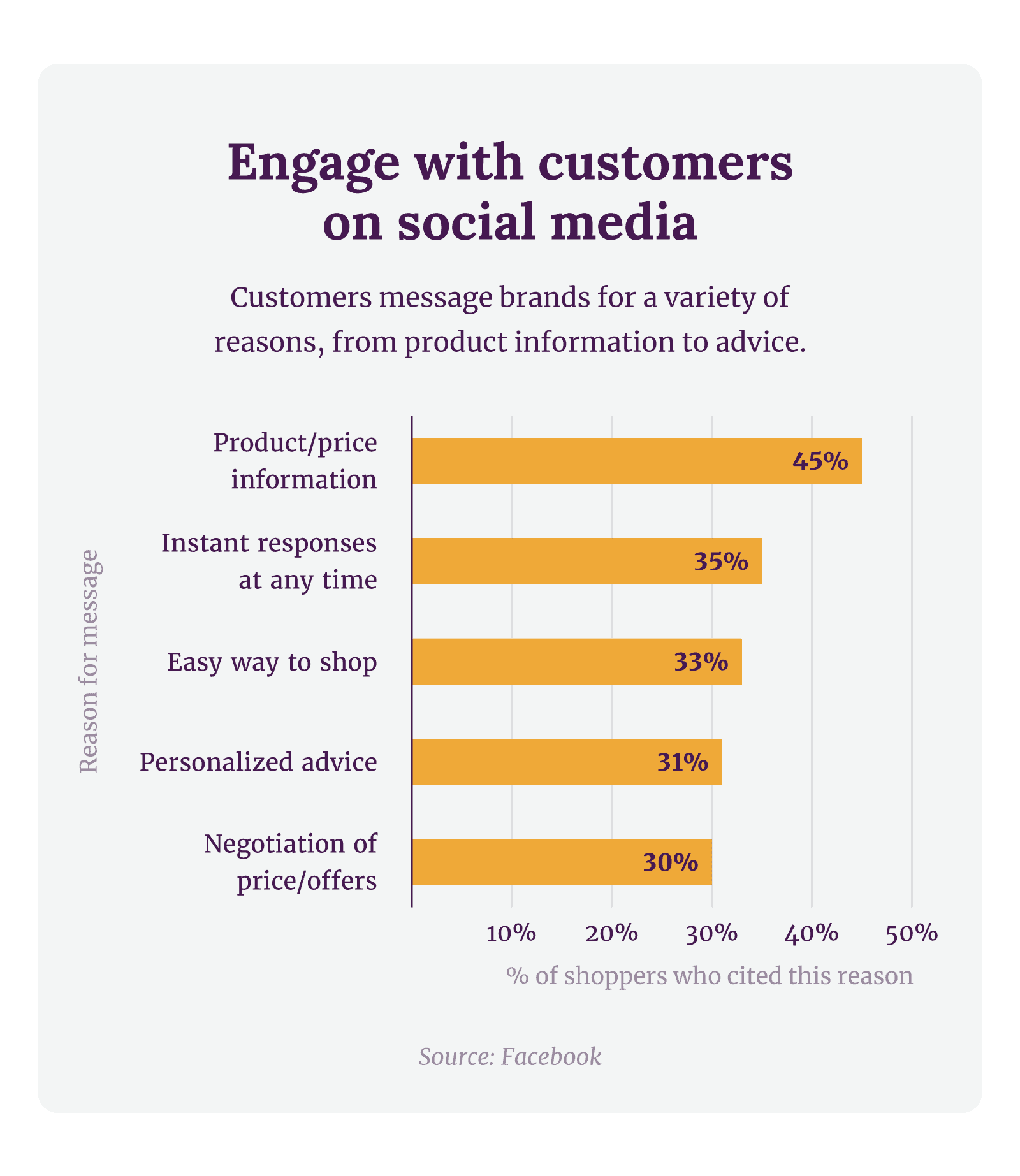 Engage with customers on social media. Customers message brands for a variety of reasons, from product information to advice.