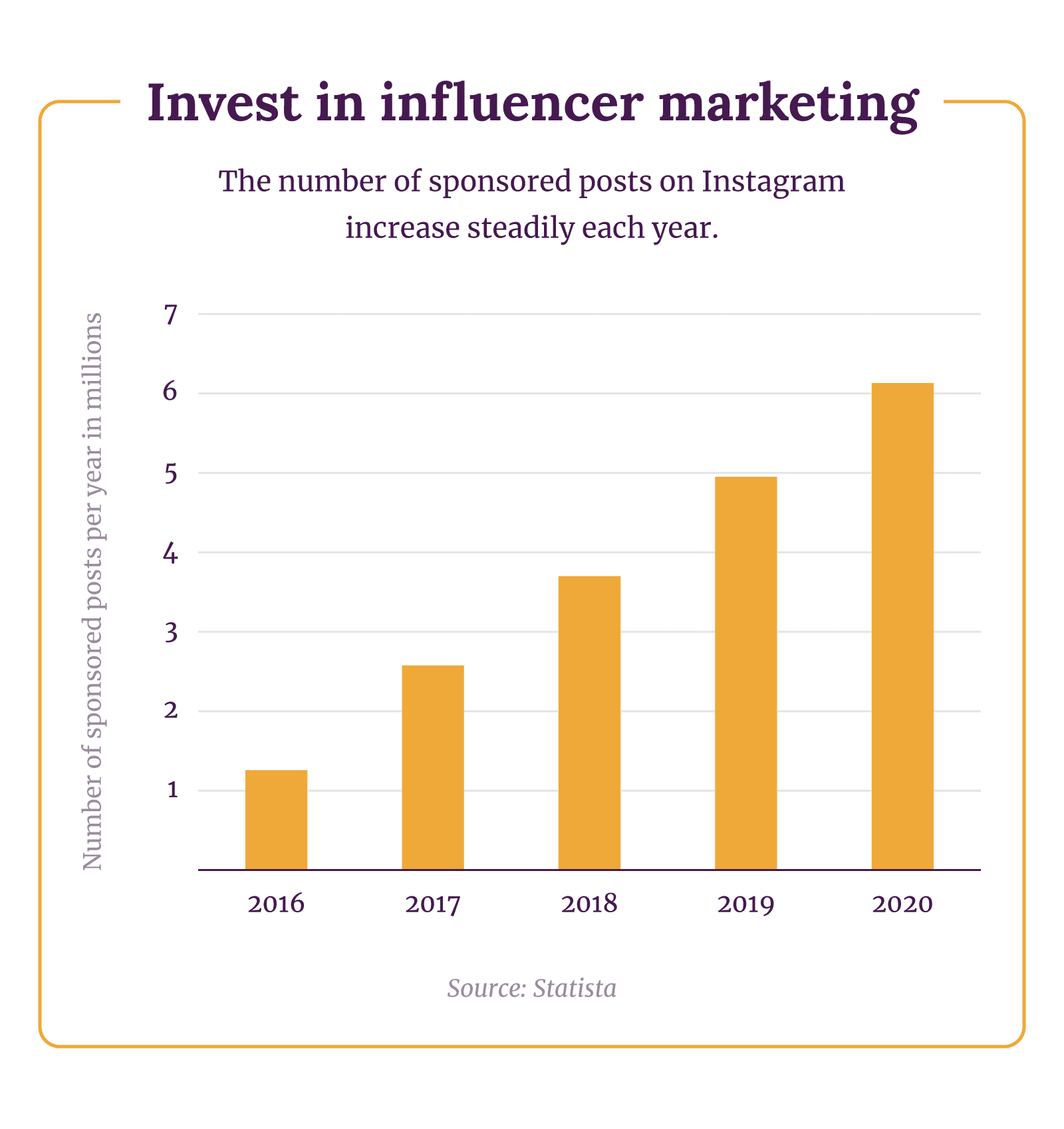 Invest in influencer marketing. The number of sponsored posts on Instagram increase steadily each year, from just over 1 million in 2016 to over 6 million in 2020.