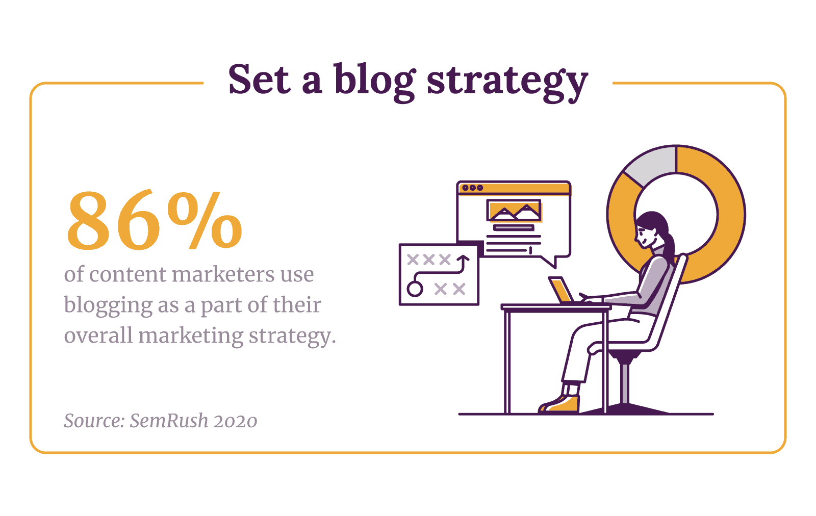 Set a blog strategy. 86% of content marketers use blogging as part of their overall marketing strategy.