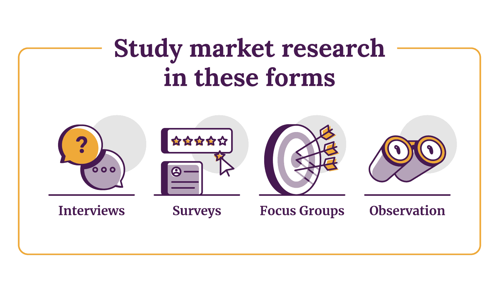 Study market research in these forms: interviews, surveys, focus groups and observation
