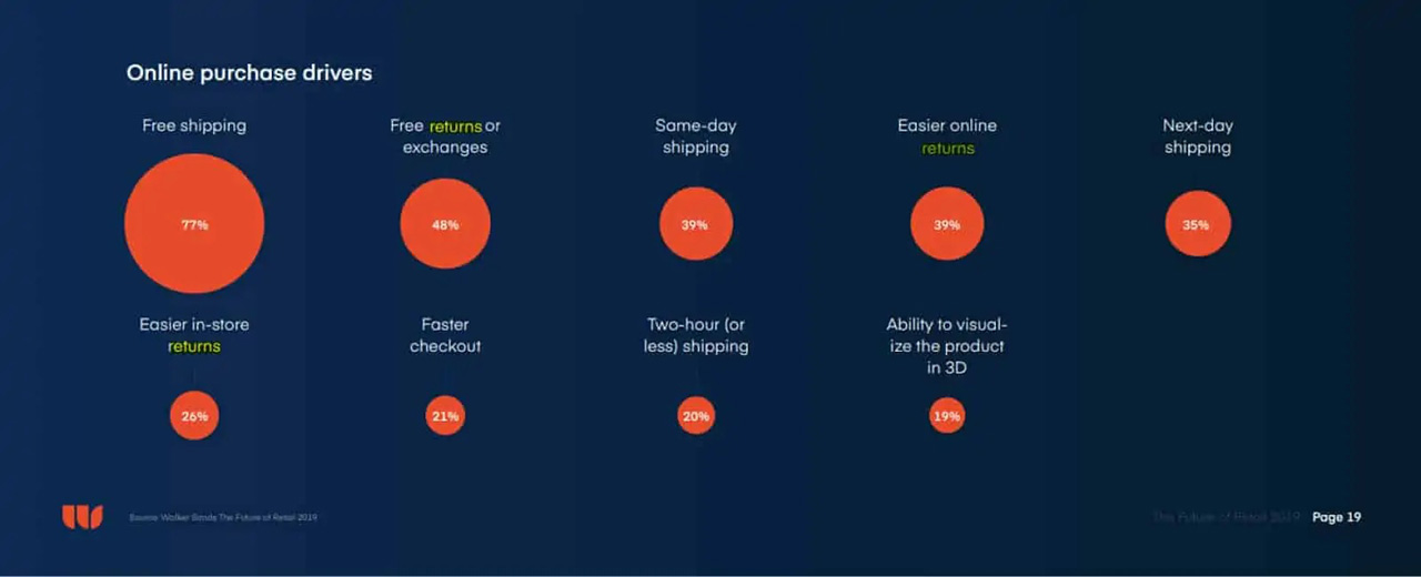 77% of consumers cite free shipping as the main thing they look for when shopping online.