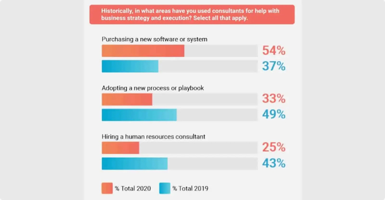 CEOs tend to seek expert advice when purchasing new software.