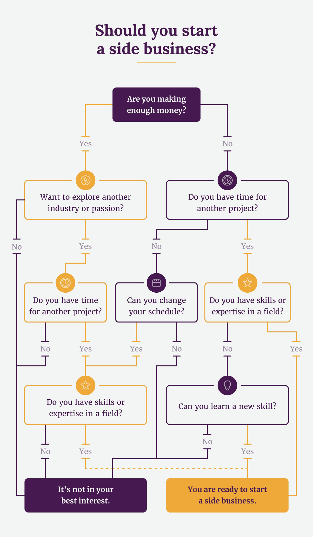 Flowchart for deciding whether you should start a side business