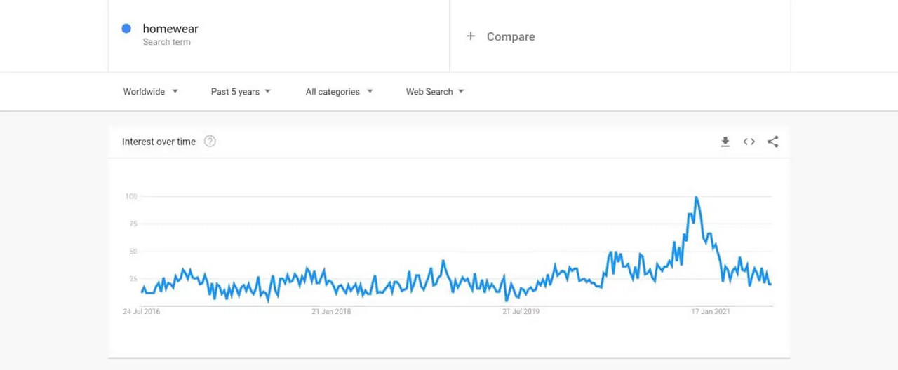 Interest in homewear appears to be returning to pre-pandemic levels
