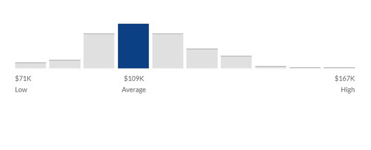 Strategy consultant salary range in the United States