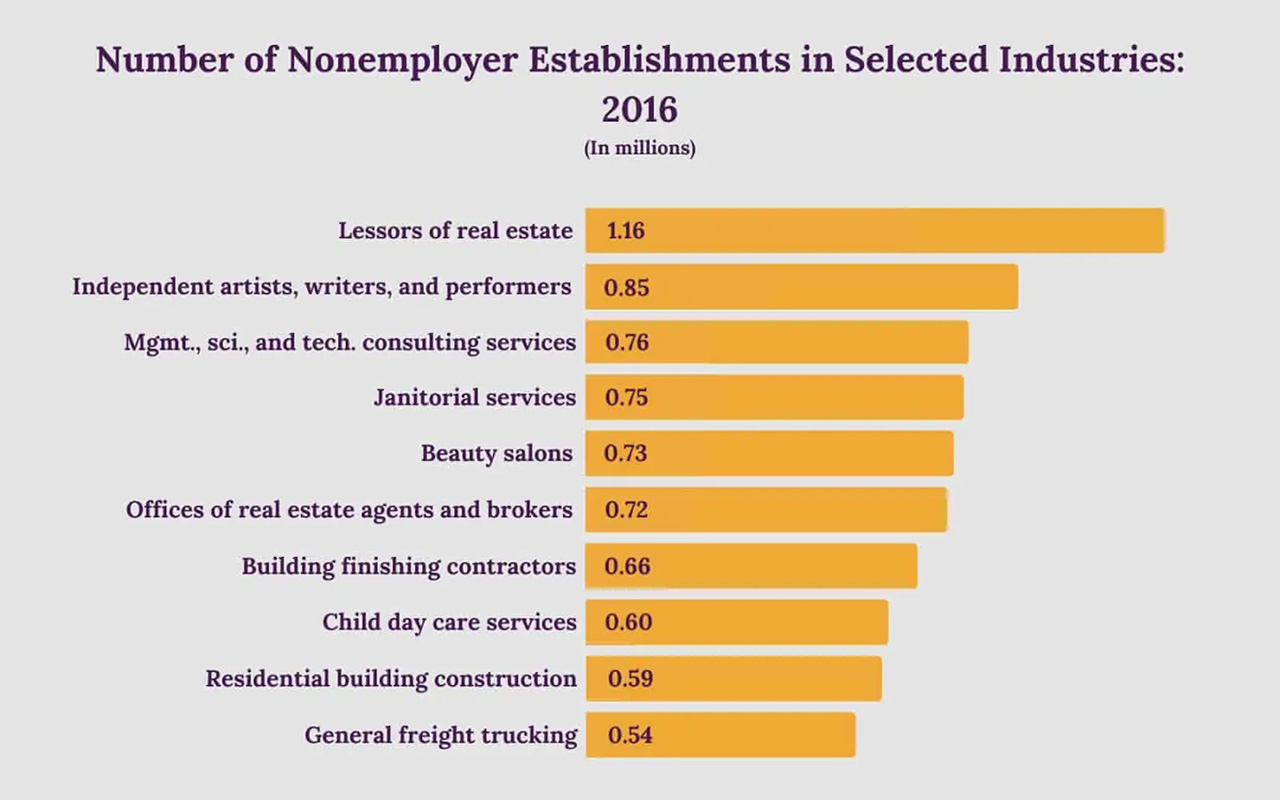 The number of non-employer establishments in selected industries