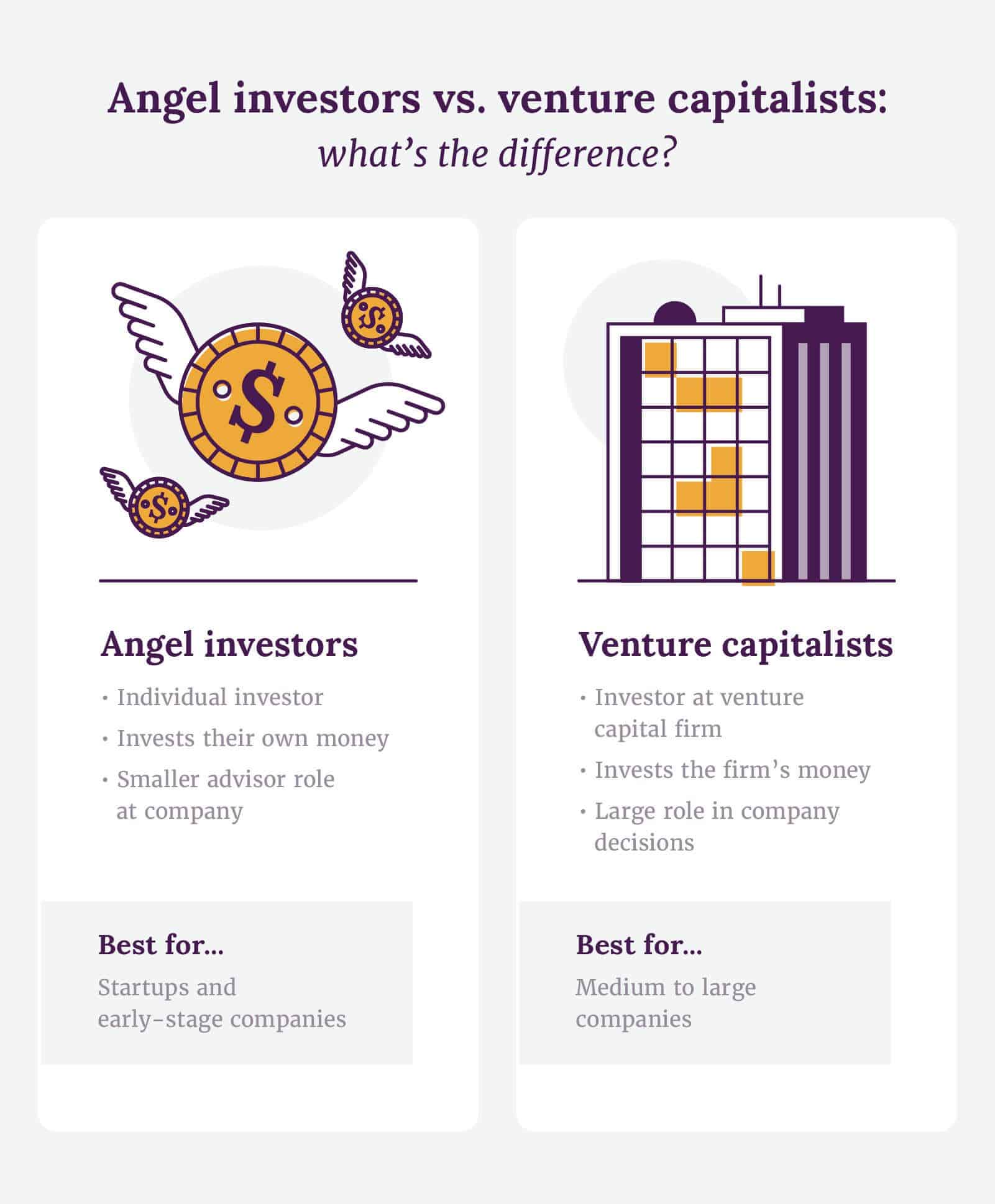Angel investors vs. venture capitalists