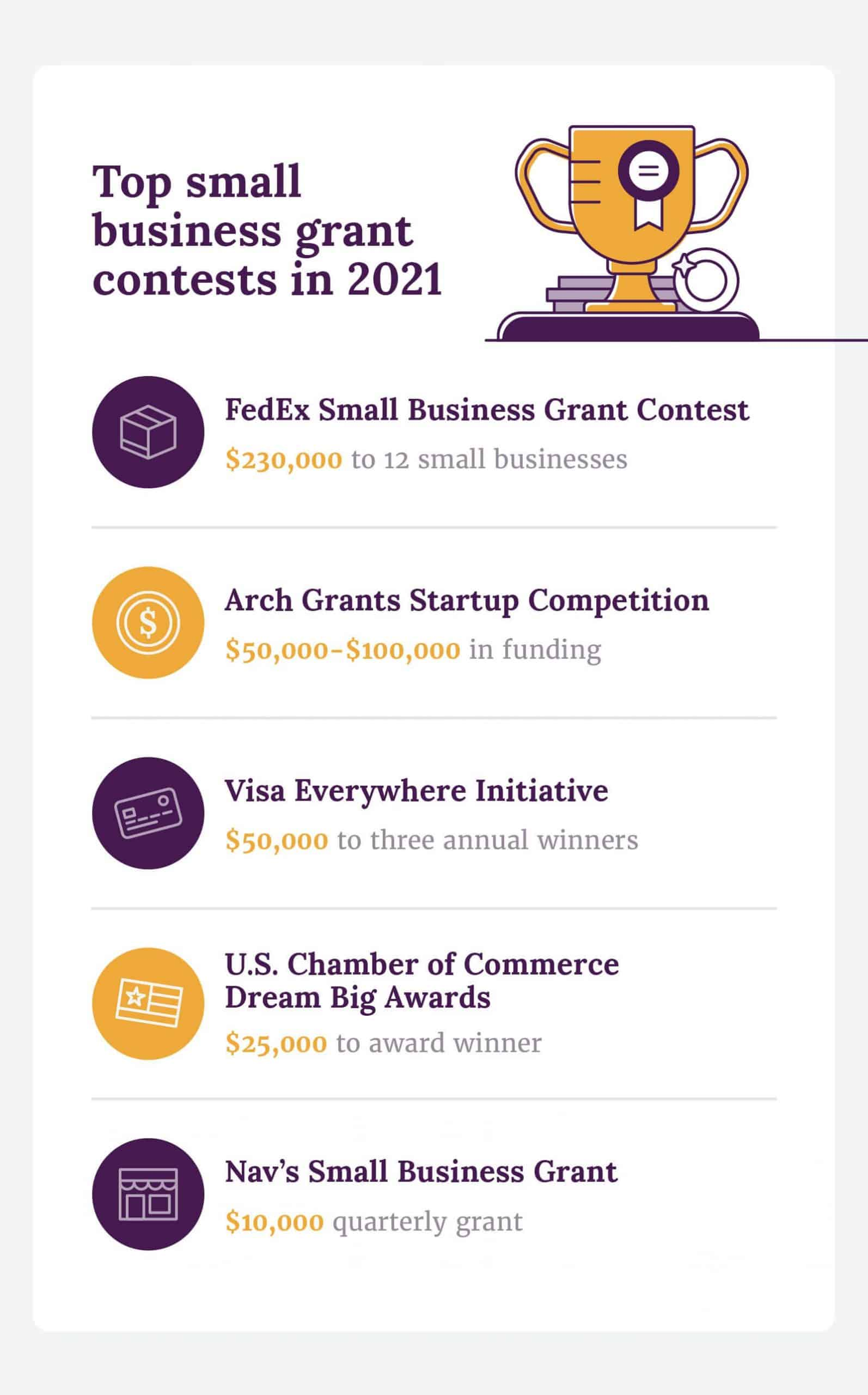 Top small business grant contests in 2021